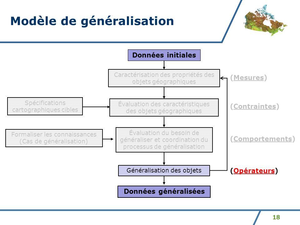 18 Modèle de généralisation Évaluation des caractéristiques des objets géographiques Évaluation du besoin de généraliser et coordination du processus