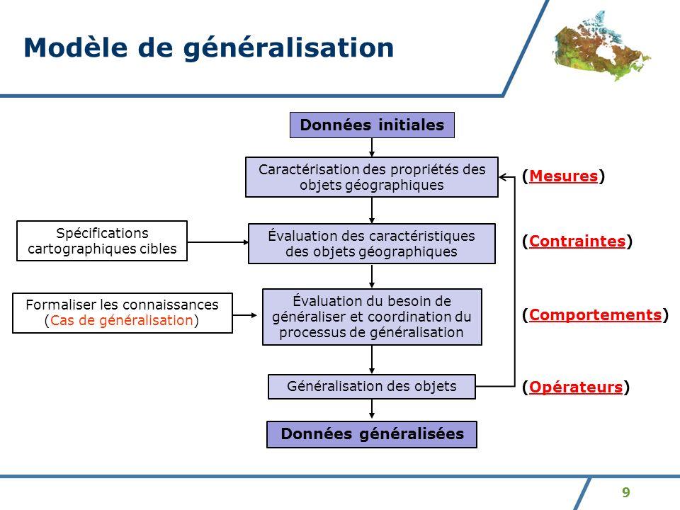 9 Modèle de généralisation Évaluation des caractéristiques des objets géographiques Évaluation du besoin de généraliser et coordination du processus d