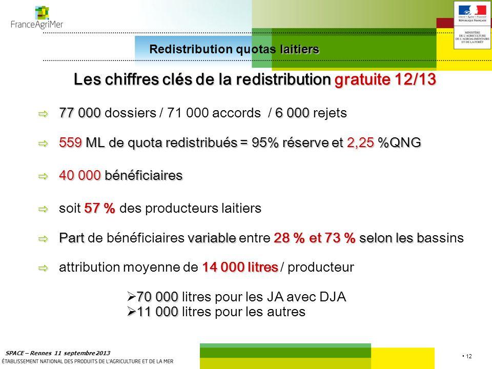 12 SPACE – Rennes 11 septembre 2013 laitiers Redistribution quotas laitiers Les chiffres cl é s de la redistribution gratuite 12/13 77 0006 000 77 000