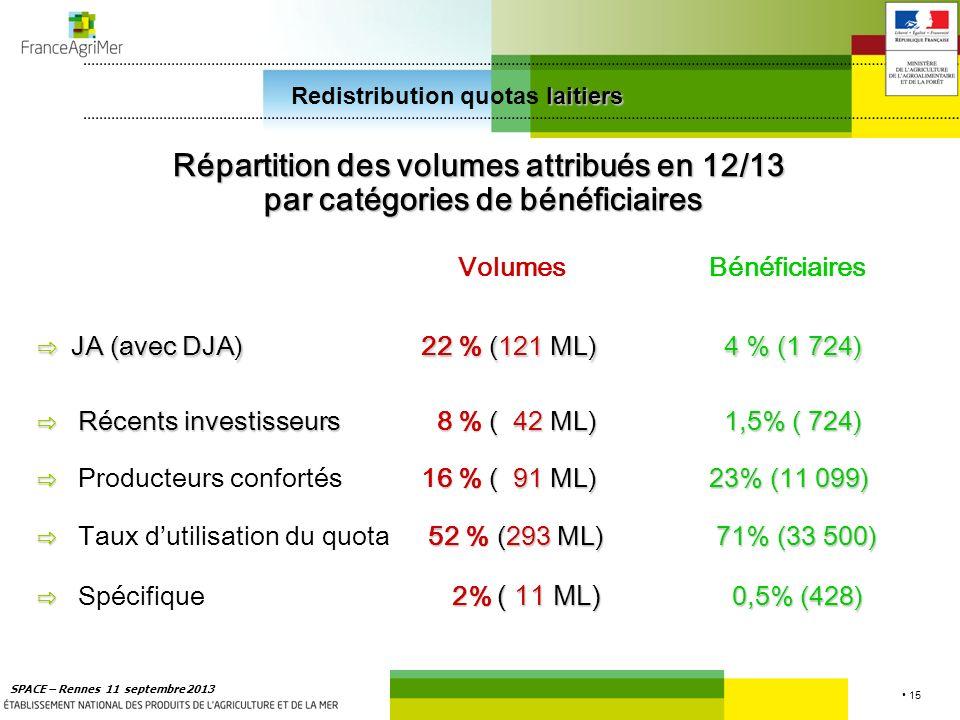 15 SPACE – Rennes 11 septembre 2013 laitiers Redistribution quotas laitiers Répartition des volumes attribués en 12/13 par catégories de bénéficiaires