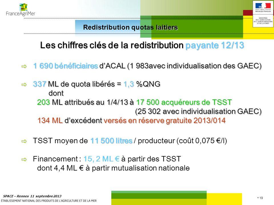 19 SPACE – Rennes 11 septembre 2013 laitiers Redistribution quotas laitiers Les chiffres cl é s de la redistribution payante 12/13 1 690 bénéficiaires