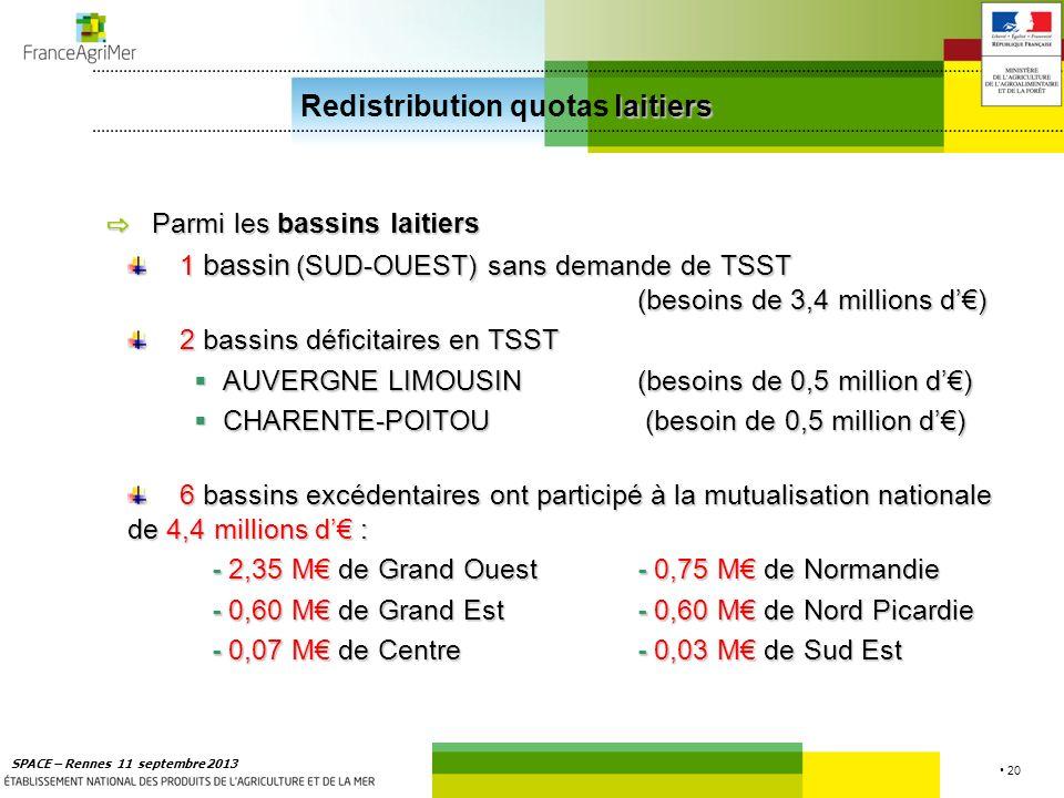 20 SPACE – Rennes 11 septembre 2013 laitiers Redistribution quotas laitiers Parmi les bassins laitiers Parmi les bassins laitiers 1 bassin (SUD-OUEST)