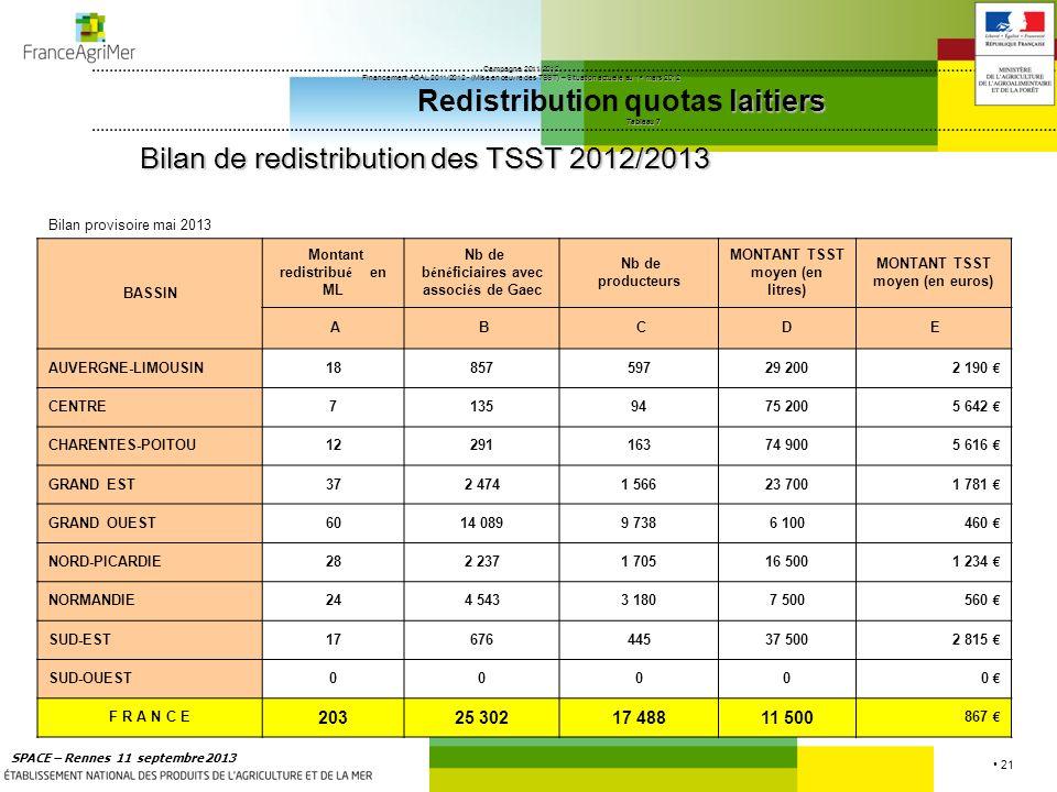 21 SPACE – Rennes 11 septembre 2013 Campagne 2011/2012 Financement ACAL 2011/2012 - (Mise en œuvre des TSST) – Situation actuelle au 1 er mars 2012 la