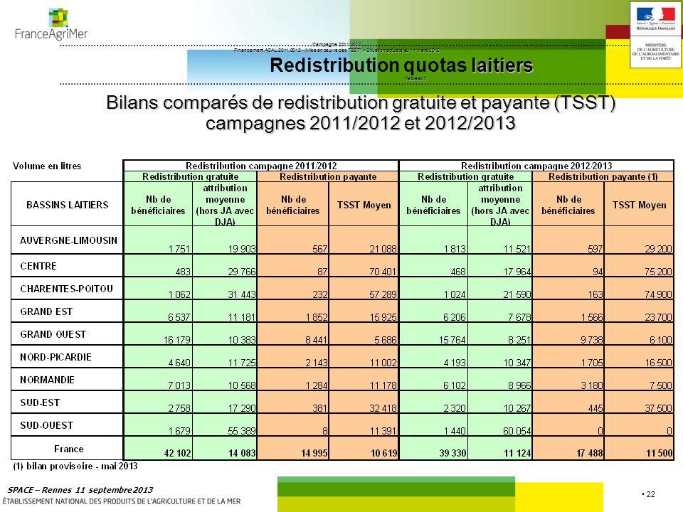 22 SPACE – Rennes 11 septembre 2013 Campagne 2011/2012 Financement ACAL 2011/2012 - (Mise en œuvre des TSST) – Situation actuelle au 1 er mars 2012 la