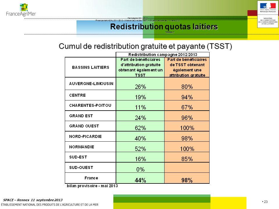 23 SPACE – Rennes 11 septembre 2013 Campagne 2011/2012 Financement ACAL 2011/2012 - (Mise en œuvre des TSST) – Situation actuelle au 1 er mars 2012 la