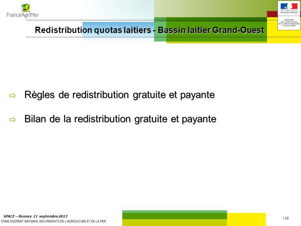 25 SPACE – Rennes 11 septembre 2013 Règles de redistribution gratuite et payante Règles de redistribution gratuite et payante Bilan de la redistributi