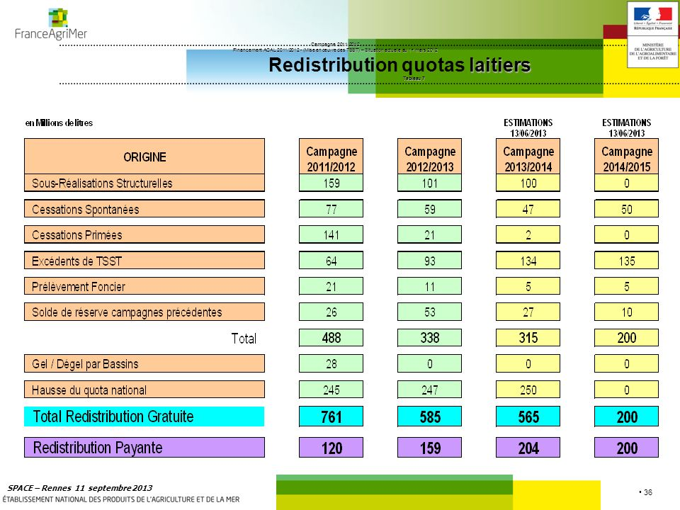 36 SPACE – Rennes 11 septembre 2013 Campagne 2011/2012 Financement ACAL 2011/2012 - (Mise en œuvre des TSST) – Situation actuelle au 1 er mars 2012 la