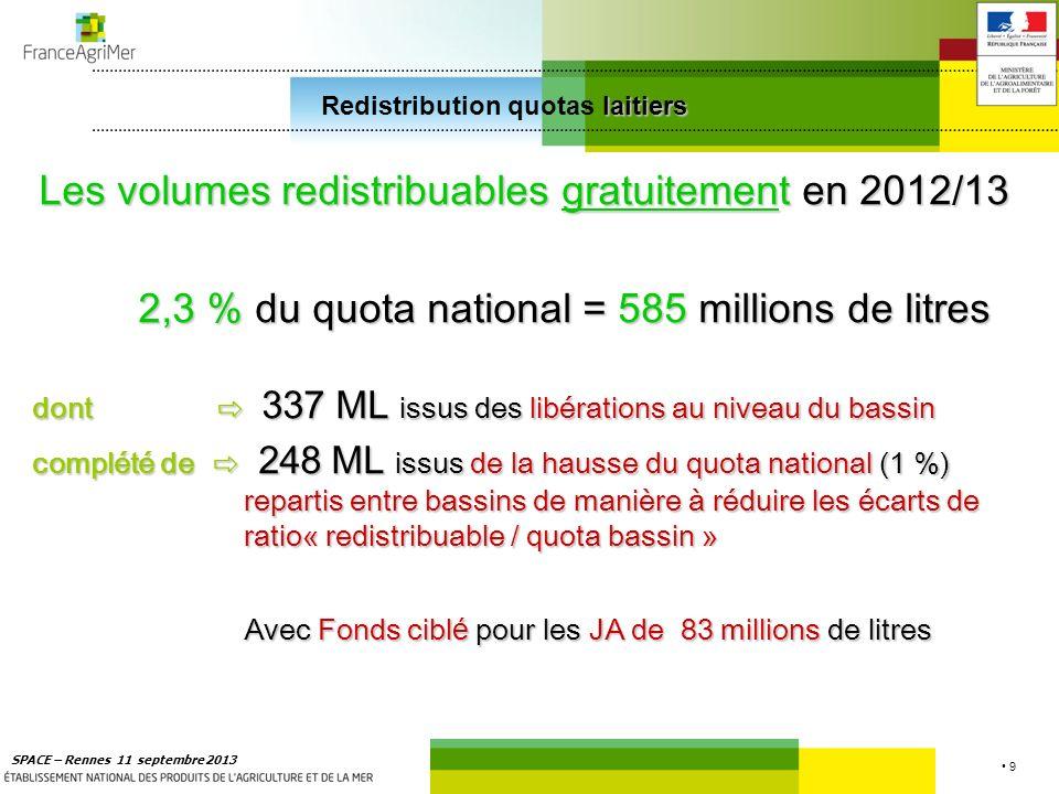 20 SPACE – Rennes 11 septembre 2013 laitiers Redistribution quotas laitiers Parmi les bassins laitiers Parmi les bassins laitiers 1 bassin (SUD-OUEST) sans demande de TSST (besoins de 3,4 millions d) 1 bassin (SUD-OUEST) sans demande de TSST (besoins de 3,4 millions d) 2 bassins déficitaires en TSST 2 bassins déficitaires en TSST AUVERGNE LIMOUSIN (besoins de 0,5 million d) AUVERGNE LIMOUSIN (besoins de 0,5 million d) CHARENTE-POITOU (besoin de 0,5 million d) CHARENTE-POITOU (besoin de 0,5 million d) 6 bassins excédentaires ont participé à la mutualisation nationale de 4,4 millions d : 6 bassins excédentaires ont participé à la mutualisation nationale de 4,4 millions d : - 2,35 M de Grand Ouest- 0,75 M de Normandie - 0,60 M de Grand Est- 0,60 M de Nord Picardie - 0,07 M de Centre- 0,03 M de Sud Est