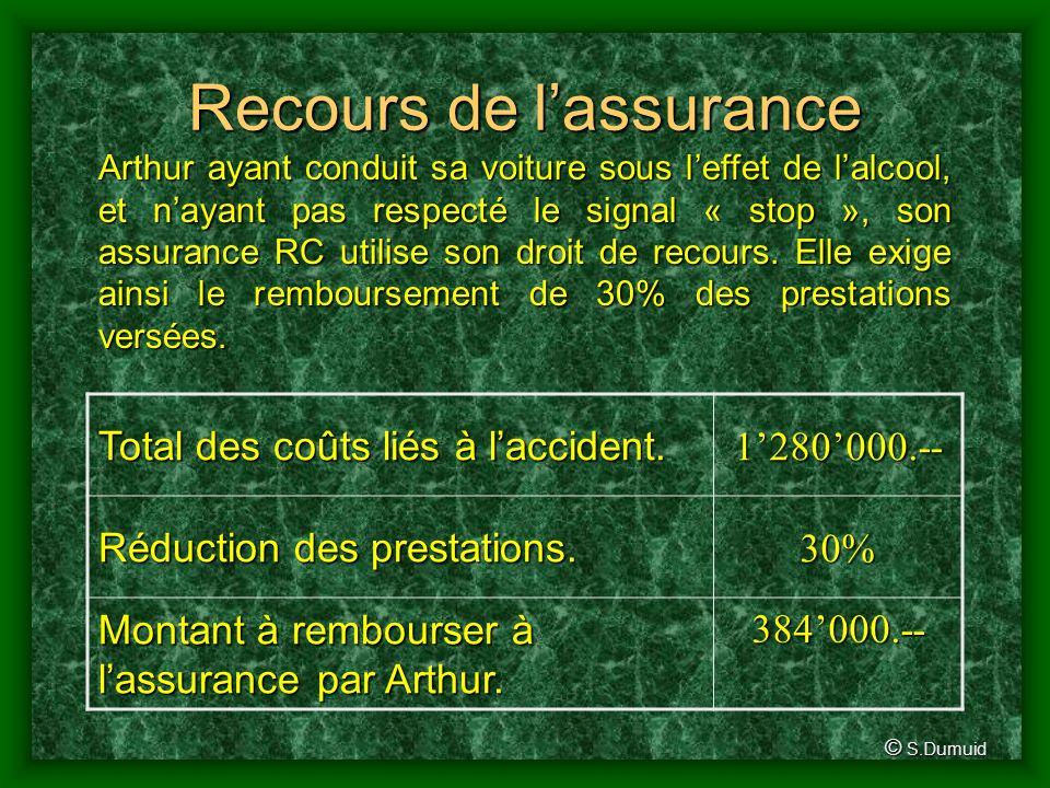 Recours de lassurance Total des coûts liés à laccident.