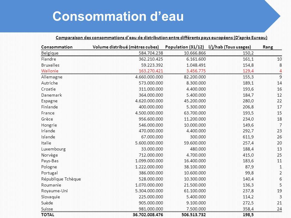 Consommation deau Comparaison des consommations d'eau de distribution entre différents pays européens (Daprès Eureau) ConsommationVolume distribué (mè