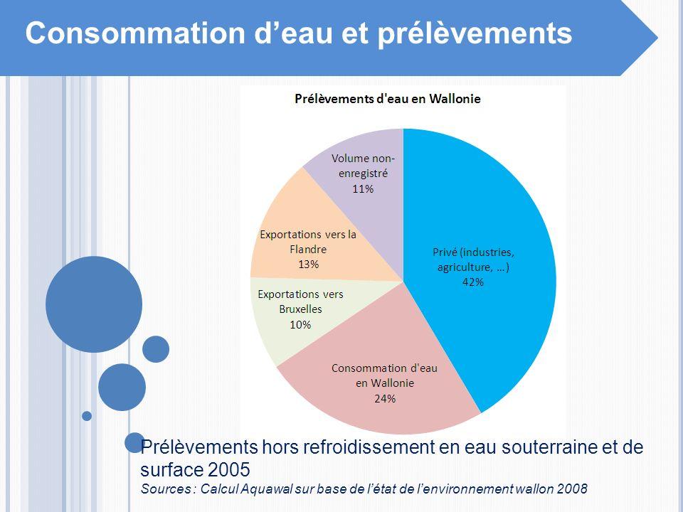 Consommation deau et prélèvements Prélèvements hors refroidissement en eau souterraine et de surface 2005 Sources : Calcul Aquawal sur base de létat d