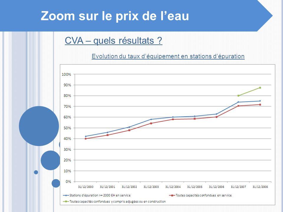 Zoom sur le prix de leau CVA – quels résultats ? Evolution du taux déquipement en stations dépuration