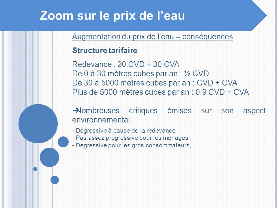 Zoom sur le prix de leau Augmentation du prix de leau – conséquences Structure tarifaire Redevance : 20 CVD + 30 CVA De 0 à 30 mètres cubes par an : ½
