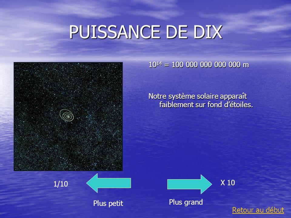 PUISSANCE DE DIX 10 14 = 100 000 000 000 000 m Notre système solaire apparaît faiblement sur fond détoiles. Plus grand 1/10 Plus petit X 10 Retour au