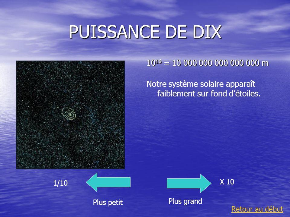PUISSANCE DE DIX 10 16 = 10 000 000 000 000 000 m Notre système solaire apparaît faiblement sur fond détoiles. Plus grand 1/10 Plus petit X 10 Retour