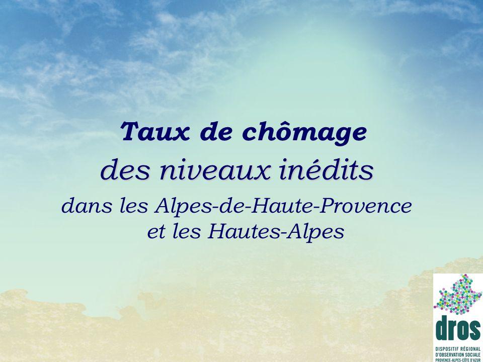 Taux de chômage des niveaux inédits dans les Alpes-de-Haute-Provence et les Hautes-Alpes