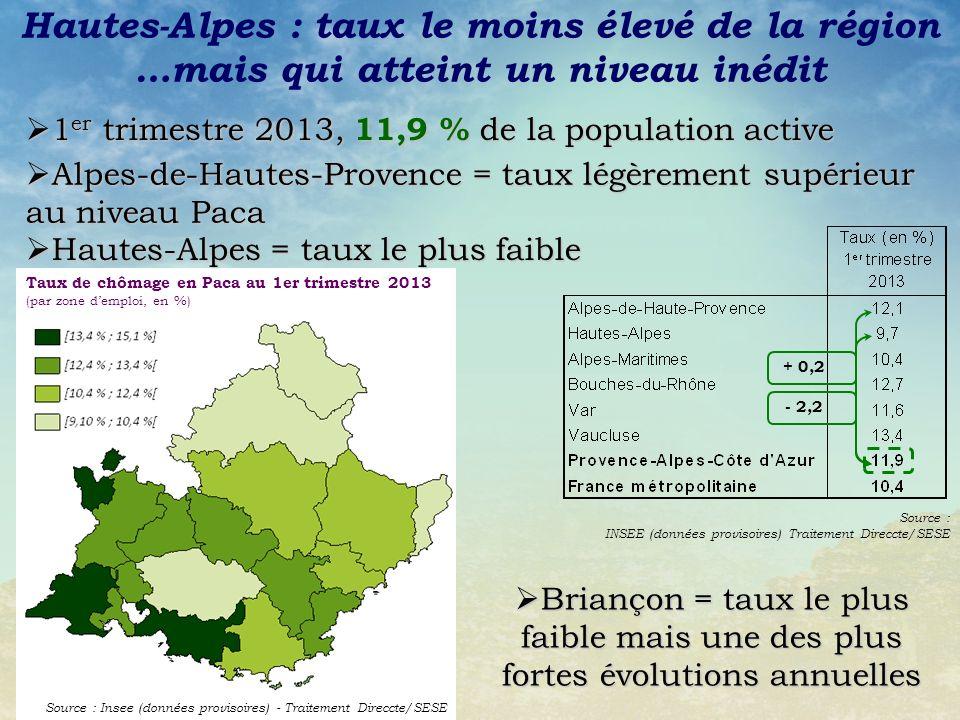 Source : INSEE (données provisoires) Traitement Direccte/SESE Alpes-de-Hautes-Provence = taux légèrement supérieur au niveau Paca Alpes-de-Hautes-Provence = taux légèrement supérieur au niveau Paca Briançon = taux le plus faible mais une des plus fortes évolutions annuelles Briançon = taux le plus faible mais une des plus fortes évolutions annuelles 1 er trimestre 2013, 11,9 % de la population active 1 er trimestre 2013, 11,9 % de la population active Hautes-Alpes : taux le moins élevé de la région Taux de chômage en Paca au 1er trimestre 2013 (par zone demploi, en %) Source : Insee (données provisoires) - Traitement Direccte/SESE Hautes-Alpes = taux le plus faible Hautes-Alpes = taux le plus faible + 0,2 - 2,2 …mais qui atteint un niveau inédit