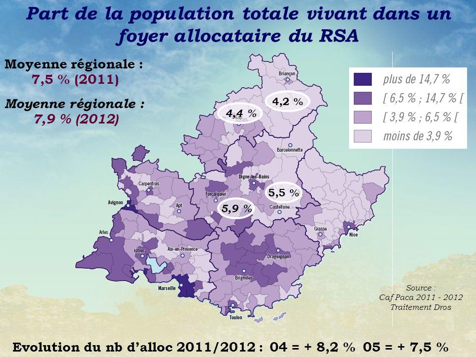 Source : Caf Paca 2011 - 2012 Traitement Dros Part de la population totale vivant dans un foyer allocataire du RSA 5,5 % 4,2 % Moyenne régionale : 7,5 % (2011) 5,9 % 4,4 % Moyenne régionale : 7,9 % (2012) Evolution du nb dalloc 2011/2012 : 04 = + 8,2 % 05 = + 7,5 %