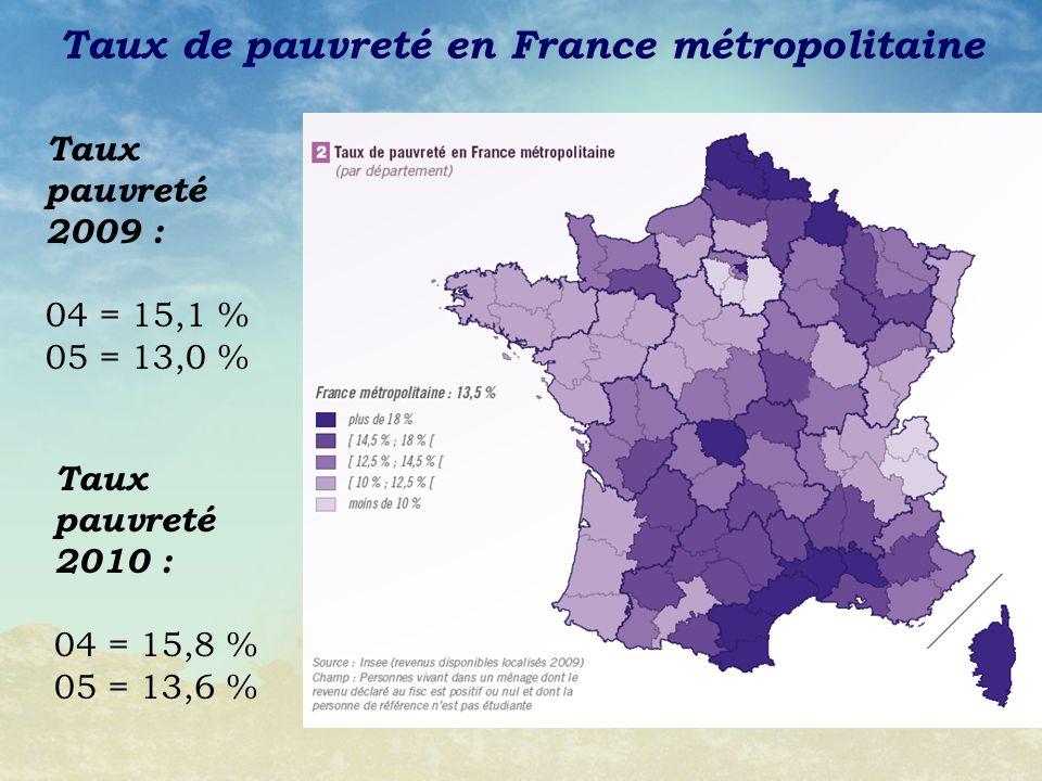 Taux de pauvreté en France métropolitaine Taux pauvreté 2009 : 04 = 15,1 % 05 = 13,0 % Taux pauvreté 2010 : 04 = 15,8 % 05 = 13,6 %