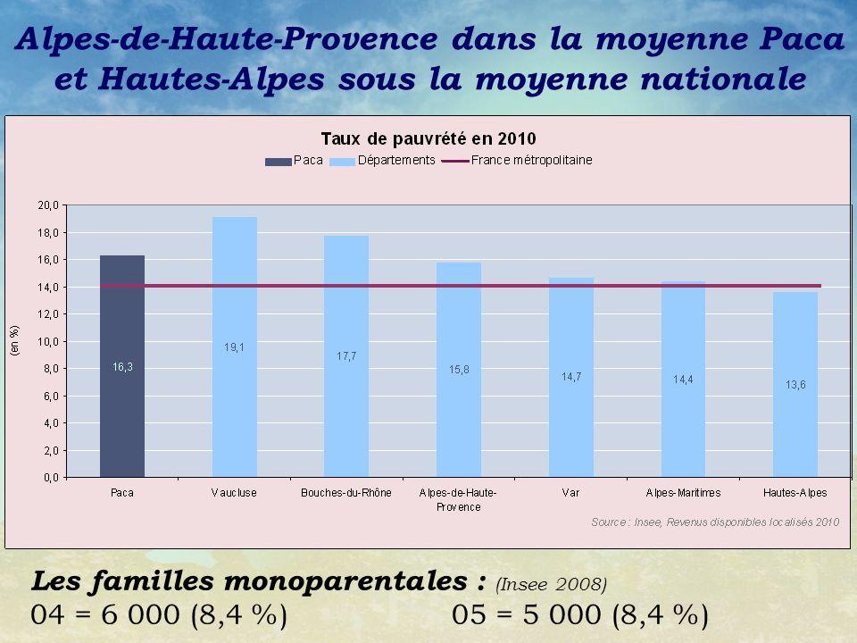 Alpes-de-Haute-Provence dans la moyenne Paca et Hautes-Alpes sous la moyenne nationale Les familles monoparentales : (Insee 2008) 04 = 6 000 (8,4 %)05 = 5 000 (8,4 %)