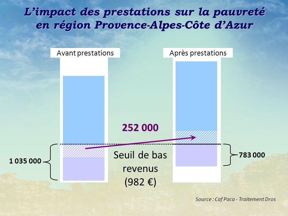 Avant prestations Seuil de bas revenus (982 ) Après prestations 783 000 1 035 000 Limpact des prestations sur la pauvreté en région Provence-Alpes-Côte dAzur 252 000 Source : Caf Paca - Traitement Dros