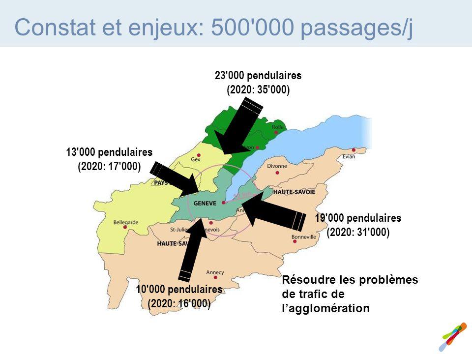 Constat et enjeux: 500 000 passages/j 23 000 pendulaires (2020: 35 000) 13 000 pendulaires (2020: 17 000) 19 000 pendulaires (2020: 31 000) 10 000 pendulaires (2020: 16 000) Résoudre les problèmes de trafic de lagglomération