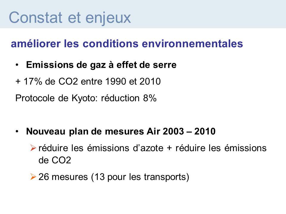 Emissions de gaz à effet de serre + 17% de CO2 entre 1990 et 2010 Protocole de Kyoto: réduction 8% Nouveau plan de mesures Air 2003 – 2010 réduire les émissions dazote + réduire les émissions de CO2 26 mesures (13 pour les transports) améliorer les conditions environnementales Constat et enjeux
