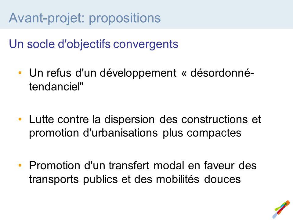Avant-projet: propositions Un refus d un développement « désordonné- tendanciel Lutte contre la dispersion des constructions et promotion d urbanisations plus compactes Promotion d un transfert modal en faveur des transports publics et des mobilités douces Un socle d objectifs convergents