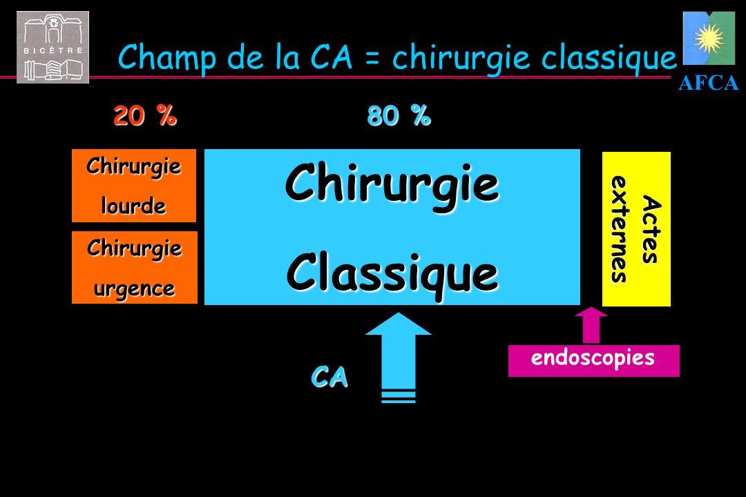 AFCA Page courante Champ de la CA = chirurgie classique CA ChirurgieClassique Chirurgielourde Chirurgieurgence Actes externes 20 % 80 % endoscopies