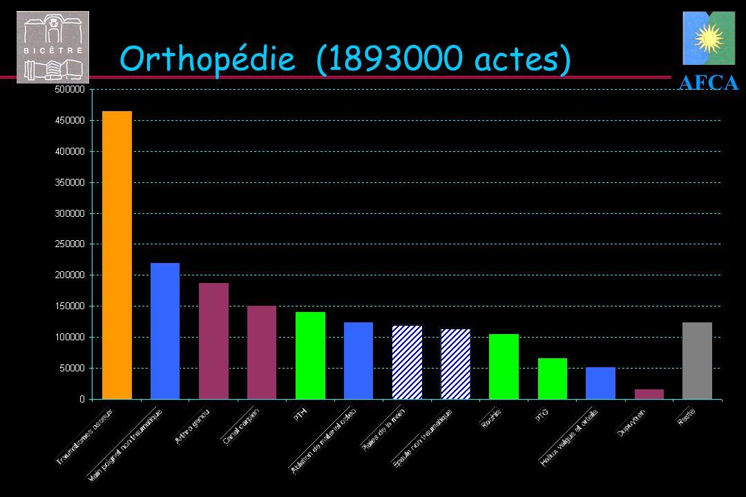 AFCA Orthopédie (1893000 actes)