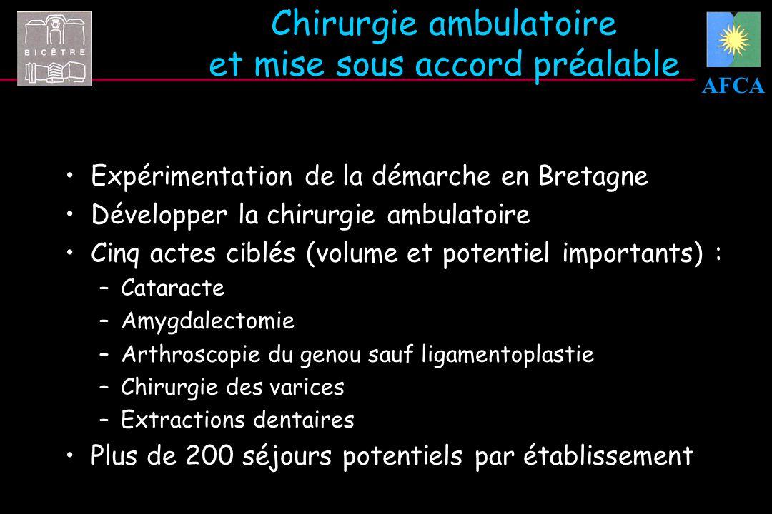 AFCA Chirurgie ambulatoire et mise sous accord préalable Expérimentation de la démarche en Bretagne Développer la chirurgie ambulatoire Cinq actes cib