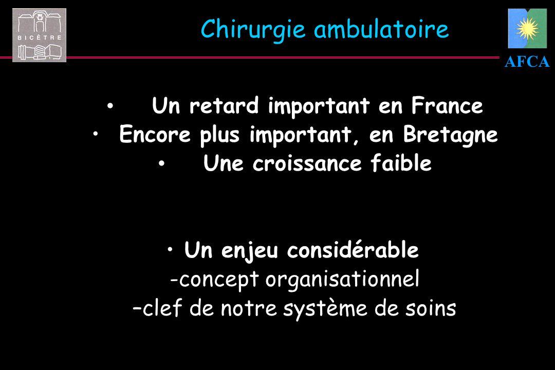 AFCA Chirurgie ambulatoire Un retard important en France Encore plus important, en Bretagne Une croissance faible Un enjeu considérable -concept organ