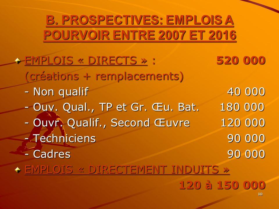 10 B. PROSPECTIVES: EMPLOIS A POURVOIR ENTRE 2007 ET 2016 EMPLOIS « DIRECTS » : 520 000 (créations + remplacements) - Non qualif40 000 - Ouv. Qual., T