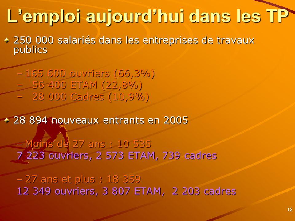12 Lemploi aujourdhui dans les TP 250 000 salariés dans les entreprises de travaux publics –165 600 ouvriers (66,3%) – 56 400 ETAM (22,8%) – 28 000 Ca