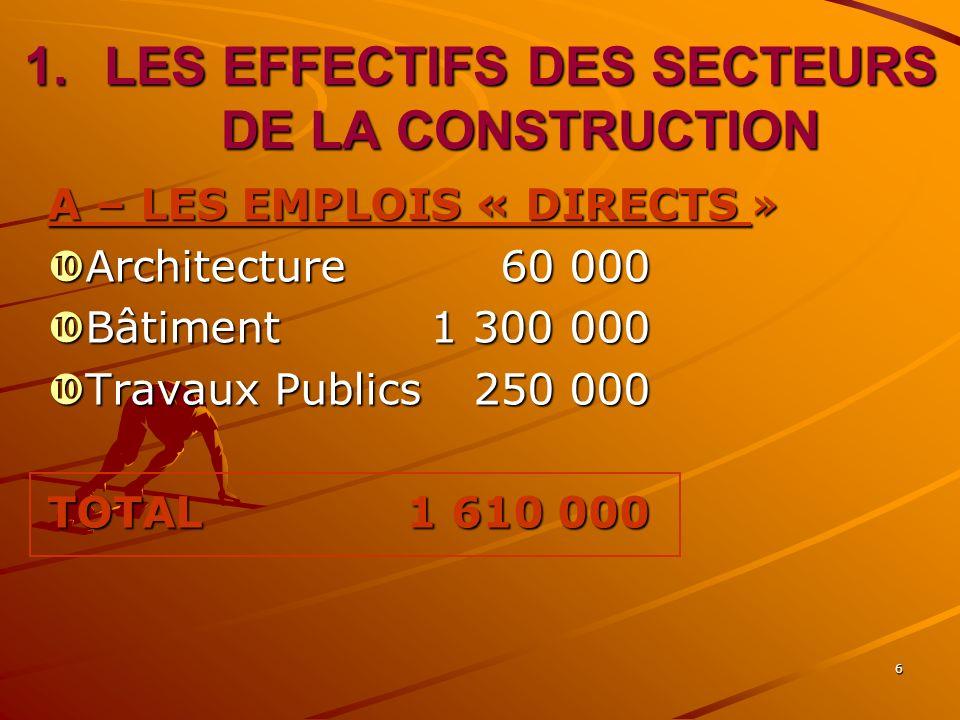 6 1.LES EFFECTIFS DES SECTEURS DE LA CONSTRUCTION A – LES EMPLOIS « DIRECTS » Architecture60 000 Architecture60 000 Bâtiment1 300 000 Bâtiment1 300 000 Travaux Publics250 000 Travaux Publics250 000 TOTAL 1 610 000