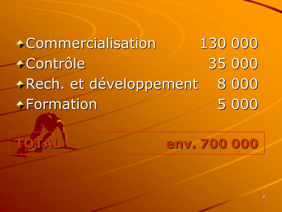 8 Commercialisation 130 000 Contrôle35 000 Rech. et développement 8 000 Formation5 000 TOTAL env. 700 000