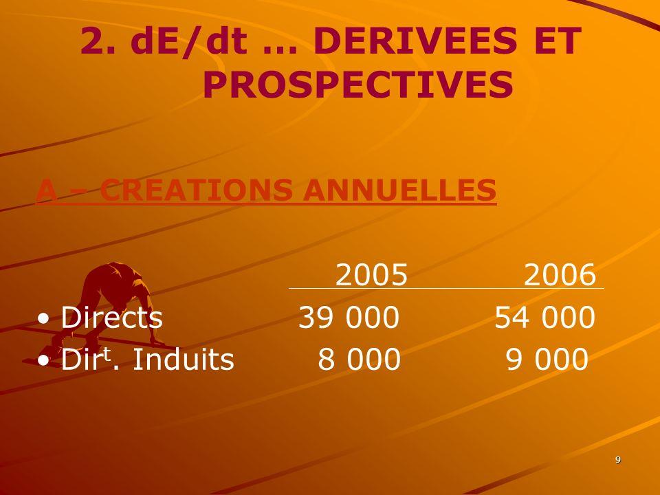 9 2. dE/dt … DERIVEES ET PROSPECTIVES A – CREATIONS ANNUELLES 2005 2006 Directs 39 000 54 000 Dir t. Induits 8 000 9 000