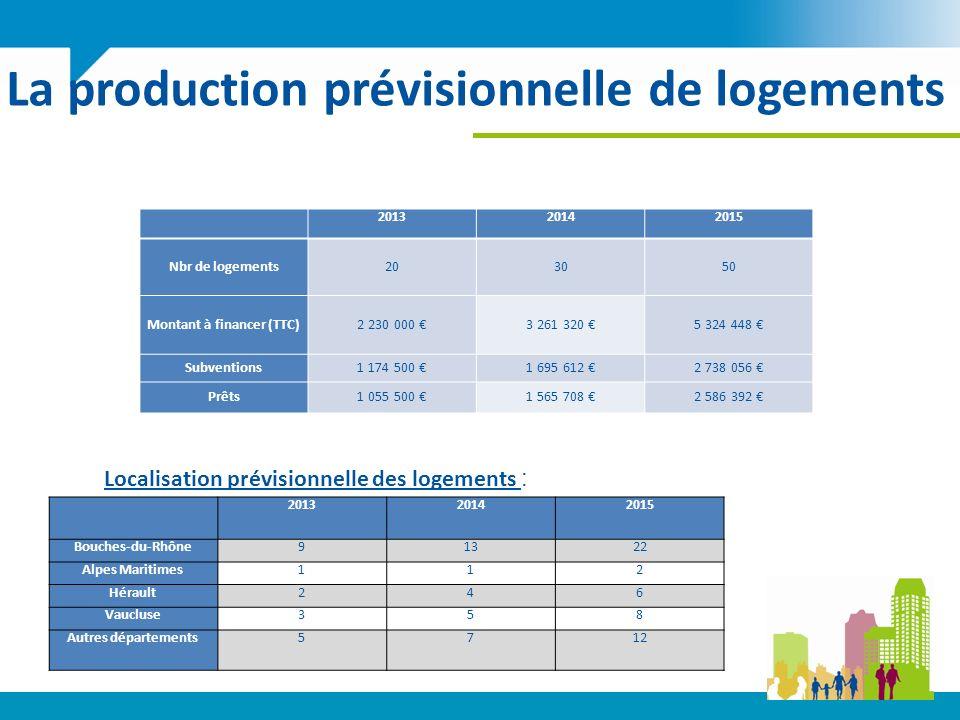 La production prévisionnelle de logements 201320142015 Nbr de logements203050 Montant à financer (TTC)2 230 000 3 261 320 5 324 448 Subventions1 174 500 1 695 612 2 738 056 Prêts1 055 500 1 565 708 2 586 392 201320142015 Bouches-du-Rhône91322 Alpes Maritimes112 Hérault246 Vaucluse358 Autres départements5712 Localisation prévisionnelle des logements :