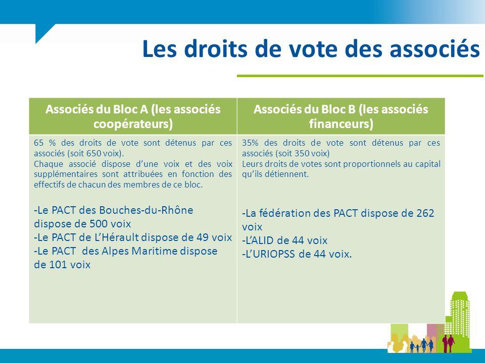 Les droits de vote des associés Associés du Bloc A (les associés coopérateurs) Associés du Bloc B (les associés financeurs) 65 % des droits de vote sont détenus par ces associés (soit 650 voix).