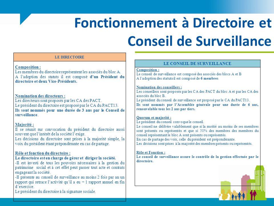 Fonctionnement à Directoire et Conseil de Surveillance LE DIRECTOIRE Composition : Les membres du directoire représentent les associés du bloc A.