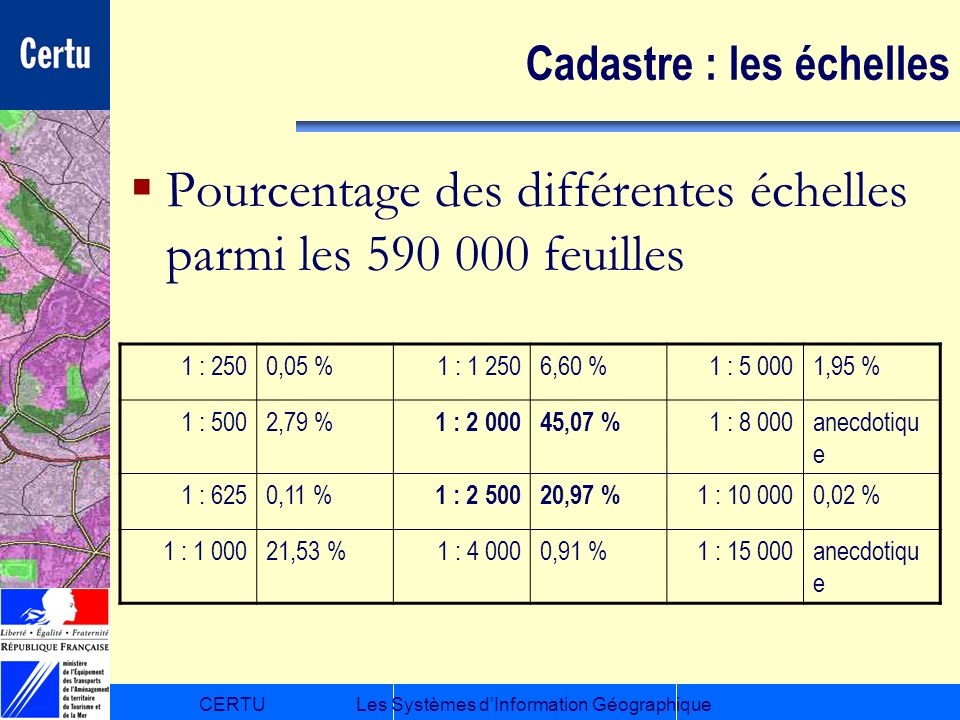 CERTULes Systèmes dInformation Géographique Cadastre : les échelles Pourcentage des différentes échelles parmi les 590 000 feuilles 1 : 2500,05 %1 : 1