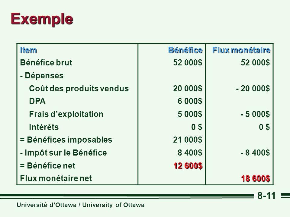 Université dOttawa / University of Ottawa 8-11ExempleExempleItemBénéfice Flux monétaire Bénéfice brut52 000$ - Dépenses Coût des produits vendus20 000$- 20 000$ DPA6 000$ Frais dexploitation5 000$- 5 000$ Intérêts0 $ = Bénéfices imposables21 000$ - Impôt sur le Bénéfice8 400$- 8 400$ = Bénéfice net 12 600$ Flux monétaire net 18 600$