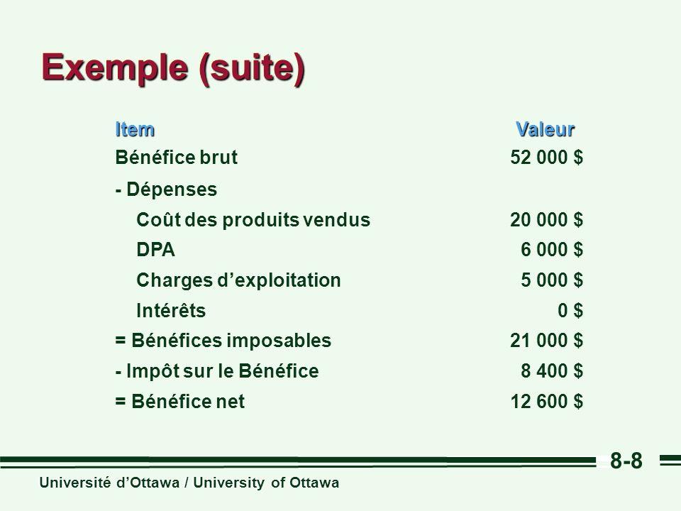 Université dOttawa / University of Ottawa 8-8 Exemple (suite) Valeur 12 600 $= Bénéfice net 8 400 $- Impôt sur le Bénéfice 21 000 $= Bénéfices imposables 0 $ Intérêts 5 000 $ Charges dexploitation 6 000 $ DPA 20 000 $ Coût des produits vendus - Dépenses 52 000 $Bénéfice brutItem