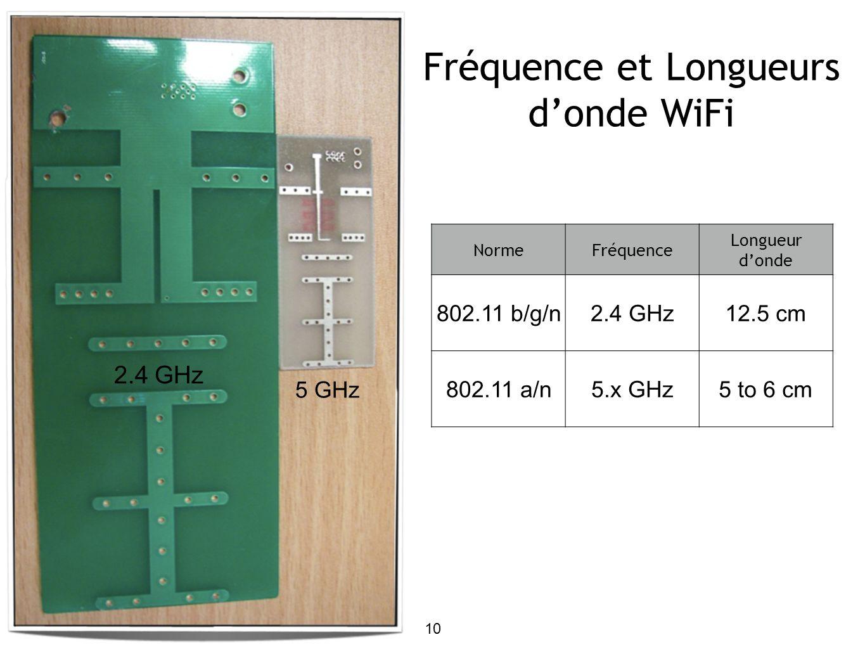 10 NormeFréquence Longueur donde 802.11 b/g/n2.4 GHz12.5 cm 802.11 a/n5.x GHz5 to 6 cm Fréquence et Longueurs donde WiFi 5 GHz 2.4 GHz