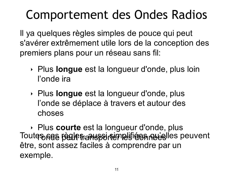11 Comportement des Ondes Radios Plus longue est la longueur d'onde, plus loin londe ira Plus longue est la longueur d'onde, plus londe se déplace à t