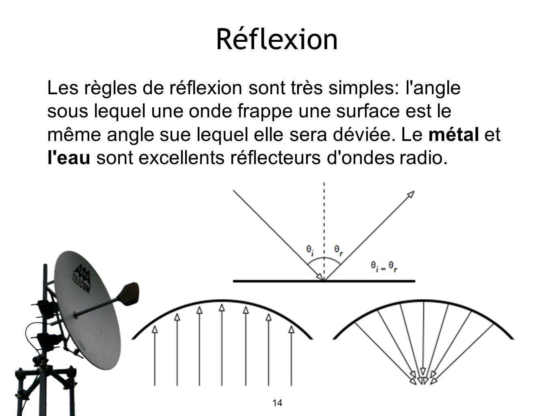 14 Réflexion Les règles de réflexion sont très simples: l'angle sous lequel une onde frappe une surface est le même angle sue lequel elle sera déviée.