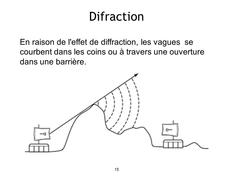 15 Difraction En raison de l'effet de diffraction, les vagues se courbent dans les coins ou à travers une ouverture dans une barrière.