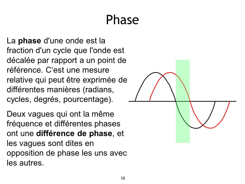 18 Phase La phase d'une onde est la fraction d'un cycle que l'onde est décalée par rapport a un point de référence. Cest une mesure relative qui peut