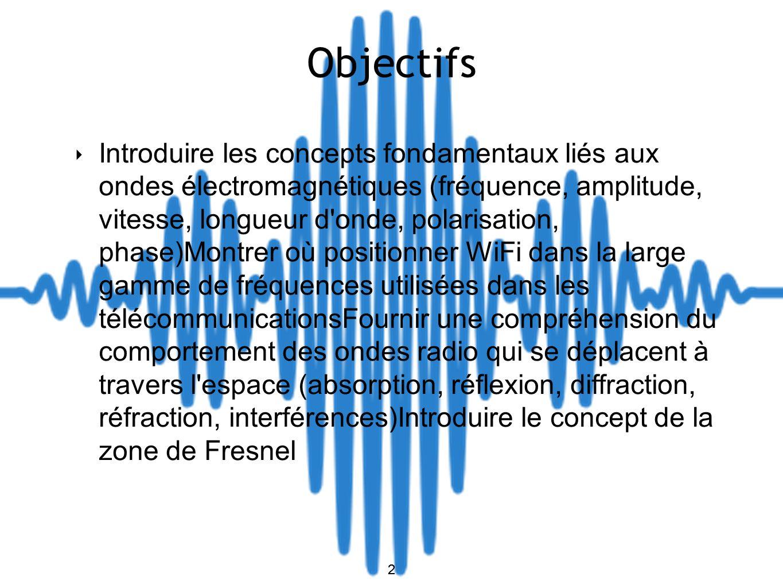 2 Objectifs 2 Introduire les concepts fondamentaux liés aux ondes électromagnétiques (fréquence, amplitude, vitesse, longueur d'onde, polarisation, ph