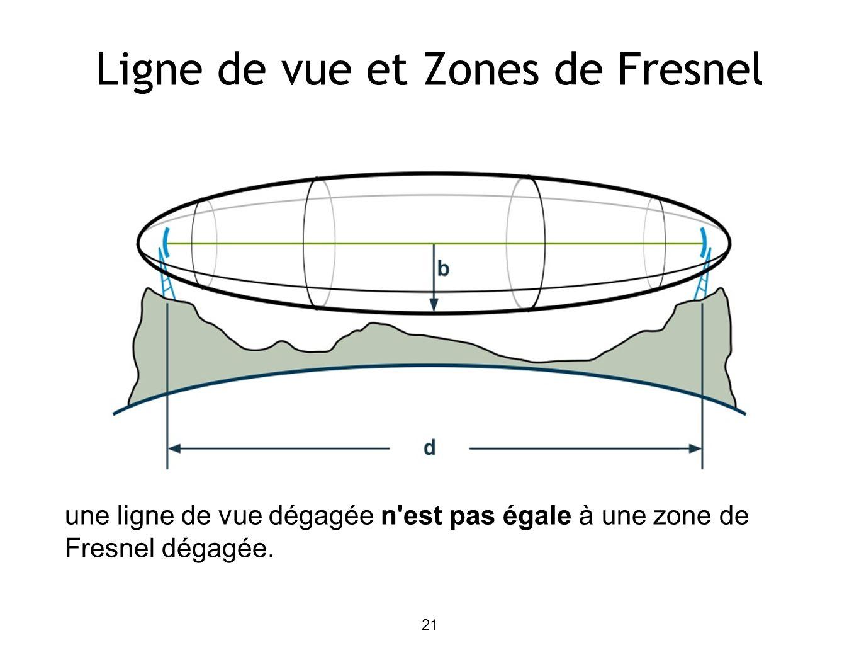 21 Ligne de vue et Zones de Fresnel une ligne de vue dégagée n est pas égale à une zone de Fresnel dégagée.